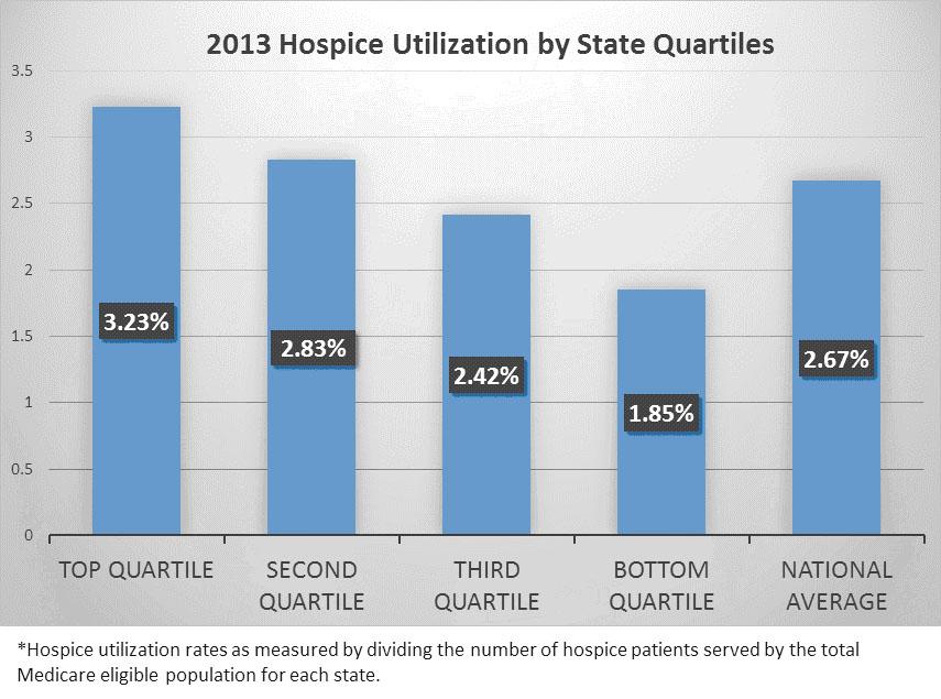 Hospice chart 2